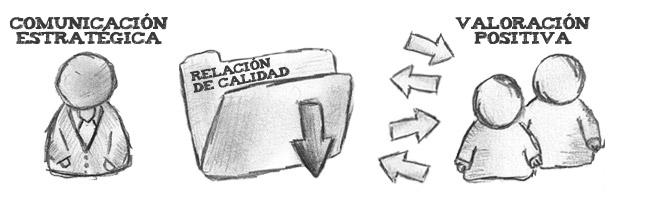 Programa de comunicación responsable